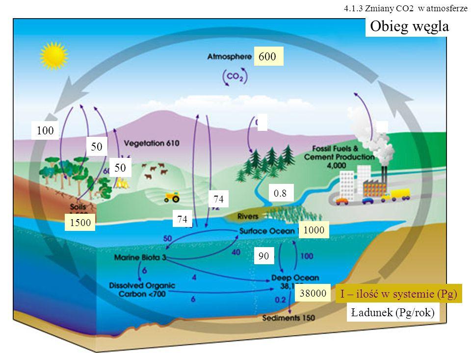 600 100 50 0.8 74 1000 38000 90 1500 Obieg węgla I – ilość w systemie (Pg) Ładunek (Pg/rok) 4.1.3 Zmiany CO2 w atmosferze