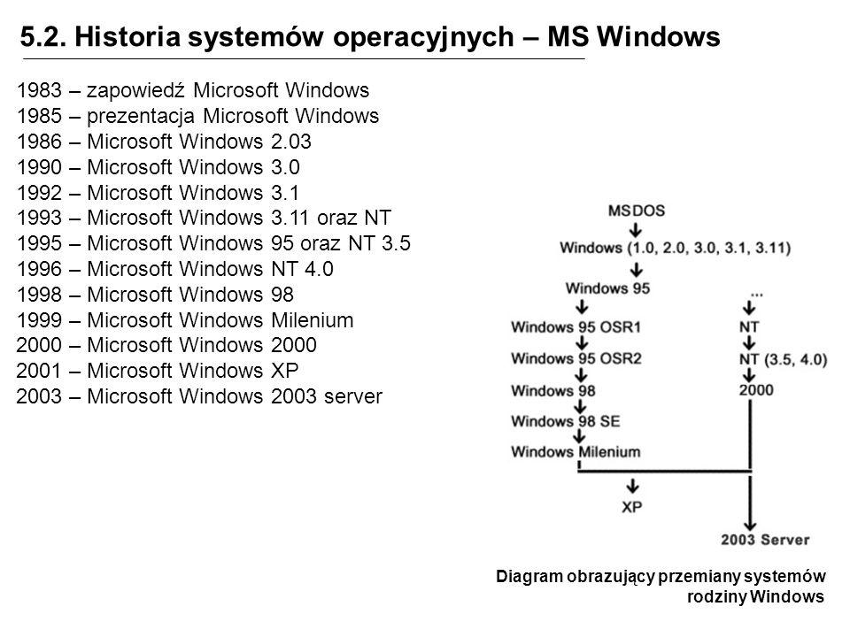 5.2. Historia systemów operacyjnych – MS Windows Diagram obrazujący przemiany systemów rodziny Windows 1983 – zapowiedź Microsoft Windows 1985 – preze
