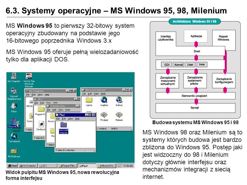 6.3. Systemy operacyjne – MS Windows 95, 98, Milenium Budowa systemu MS Windows 95 i 98 MS Windows 95 to pierwszy 32-bitowy system operacyjny zbudowan