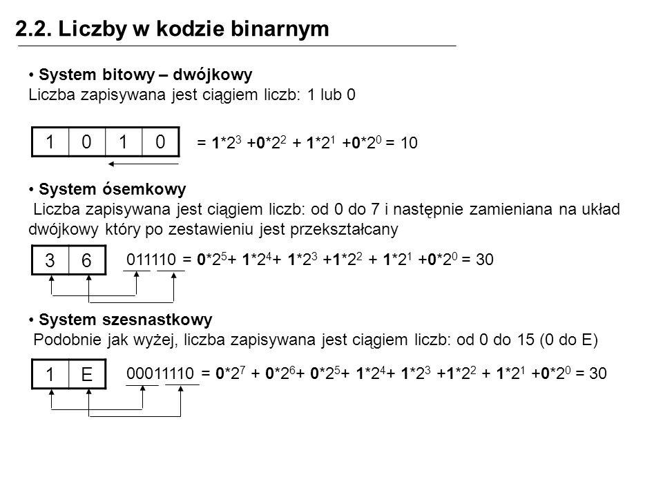 2.2. Liczby w kodzie binarnym System bitowy – dwójkowy Liczba zapisywana jest ciągiem liczb: 1 lub 0 System ósemkowy Liczba zapisywana jest ciągiem li