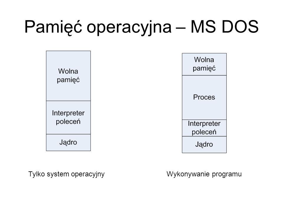 Pamięć operacyjna – MS DOS Tylko system operacyjnyWykonywanie programu