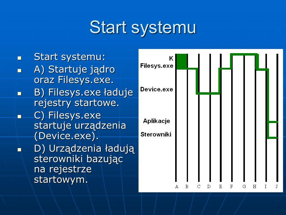 Start systemu Start systemu: Start systemu: A) Startuje jądro oraz Filesys.exe. A) Startuje jądro oraz Filesys.exe. B) Filesys.exe ładuje rejestry sta