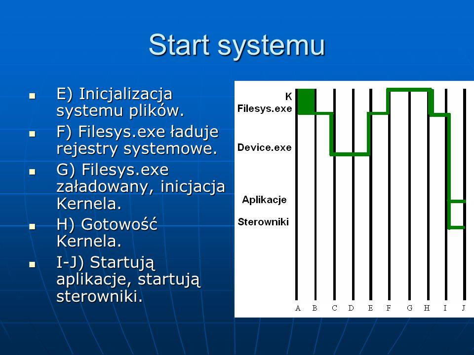 Start systemu E) Inicjalizacja systemu plików. E) Inicjalizacja systemu plików. F) Filesys.exe ładuje rejestry systemowe. F) Filesys.exe ładuje rejest