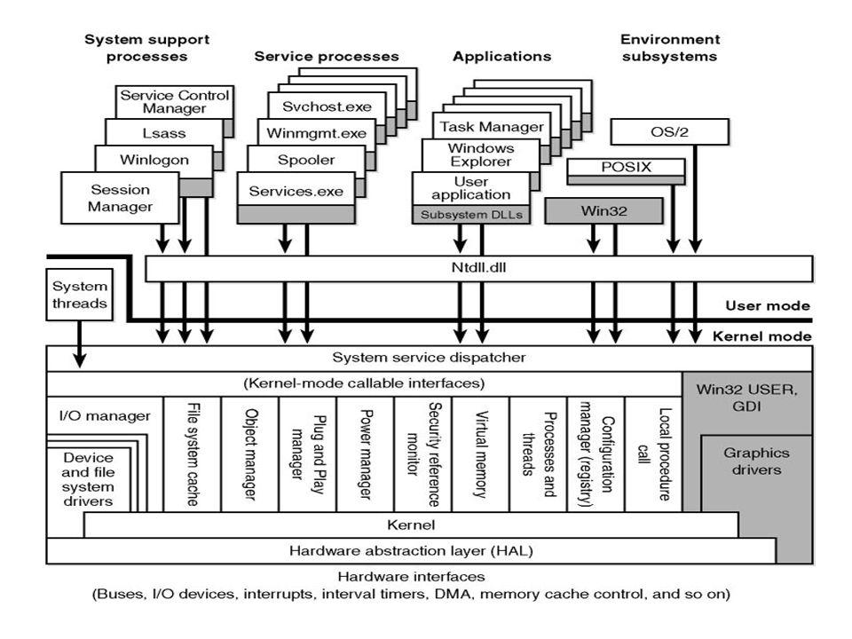Moduły systemu Windows 2000 Warstwa abstrakcji sprzętu (Hardware Abstraction Layer, HAL) Ma bezpośredni dostęp do sprzętu i zapewnia warstwie jądra interfejs niezależny od maszyny Umożliwia pisanie programowania jądra w sposób w sposób niezależny od maszyny, sprzyja przenośności systemu operacyjnego na różne platformy sprzętowe Procedury HAL mogą być wywoływane z bazowego systemu operacyjnego (jądro), lub przez sterowniki urządzeń (moduł Menadżer I/O)