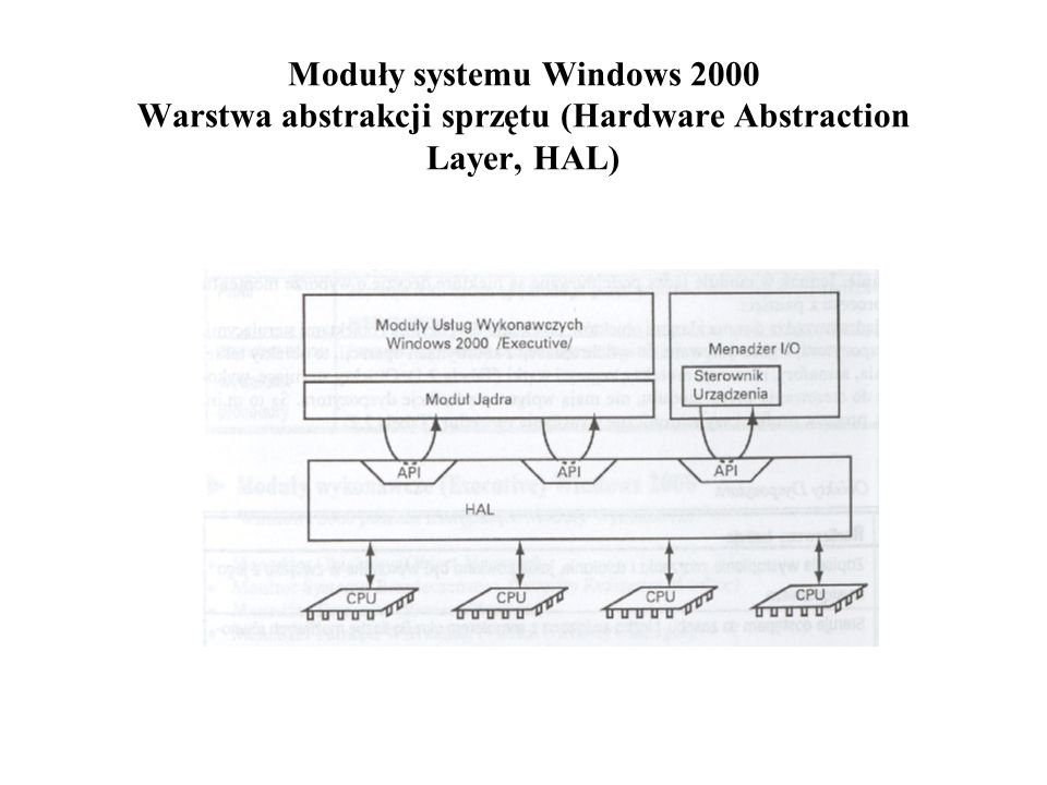 Windows 2000.Moduły wykonawcze. Menedżer obiektów.