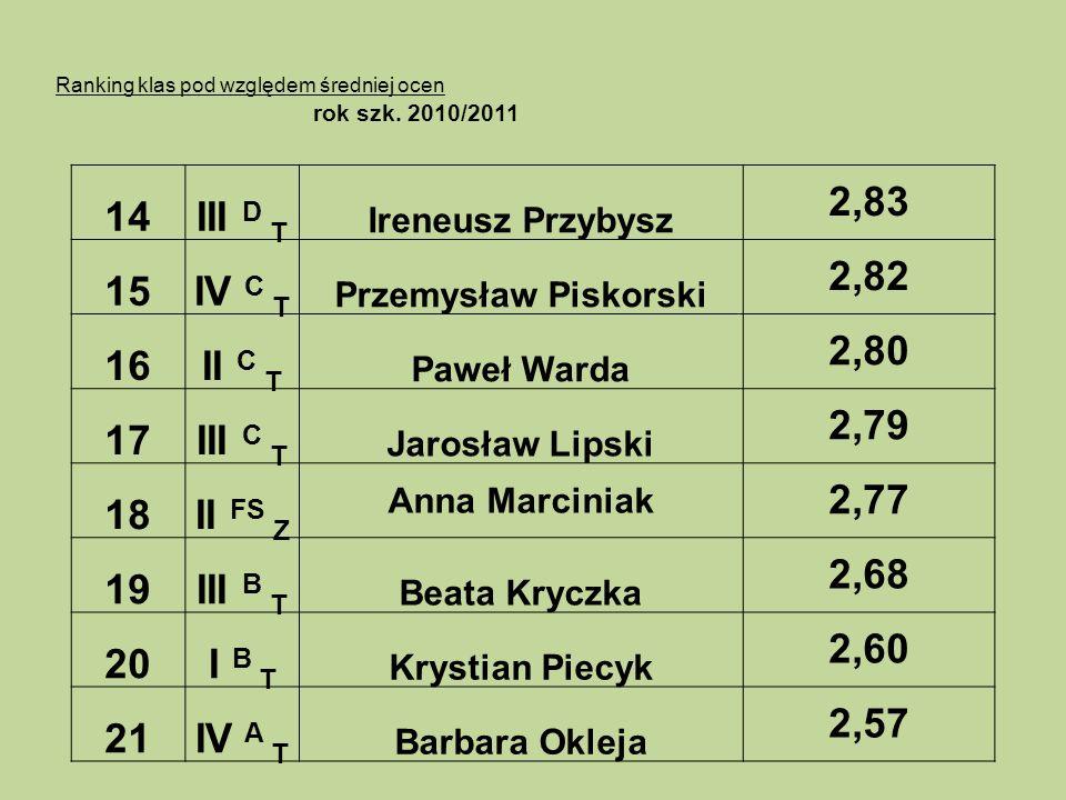Ranking klas pod względem średniej ocen rok szk. 2010/2011 14III D T Ireneusz Przybysz 2,83 15IV C T Przemysław Piskorski 2,82 16II C T Paweł Warda 2,