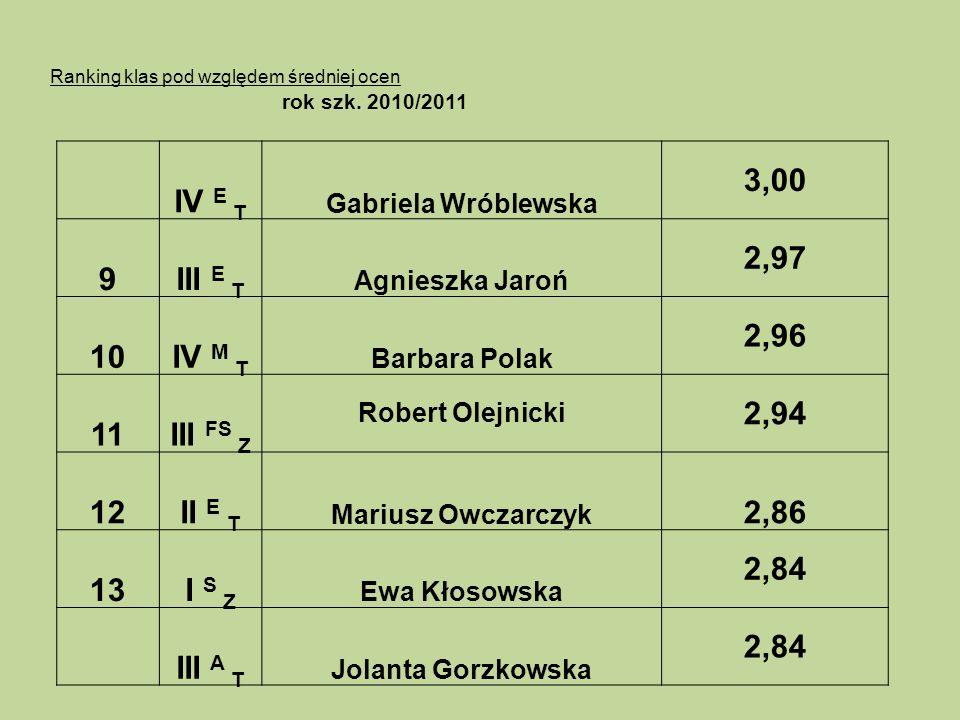 Ranking klas pod względem średniej ocen rok szk. 2010/2011 IV E T Gabriela Wróblewska 3,00 9III E T Agnieszka Jaroń 2,97 10IV M T Barbara Polak 2,96 1