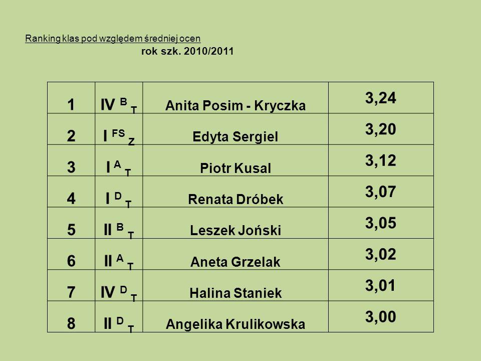 Ranking klas pod względem średniej ocen rok szk. 2010/2011 1IV B T Anita Posim - Kryczka 3,24 2I FS Z Edyta Sergiel 3,20 3I A T Piotr Kusal 3,12 4I D