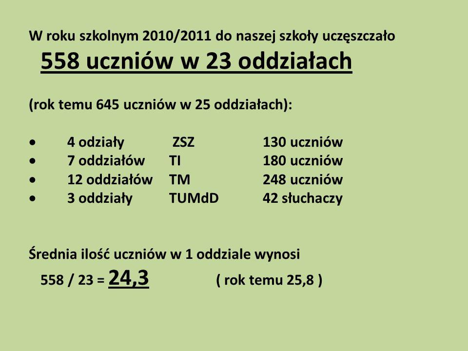 W roku szkolnym 2010/2011 do naszej szkoły uczęszczało 558 uczniów w 23 oddziałach (rok temu 645 uczniów w 25 oddziałach): 4 odziały ZSZ130 uczniów 7