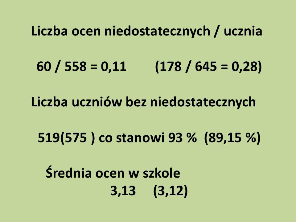 Liczba ocen niedostatecznych / ucznia 60 / 558 = 0,11(178 / 645 = 0,28) Liczba uczniów bez niedostatecznych 519(575 ) co stanowi 93 % (89,15 %) Średni