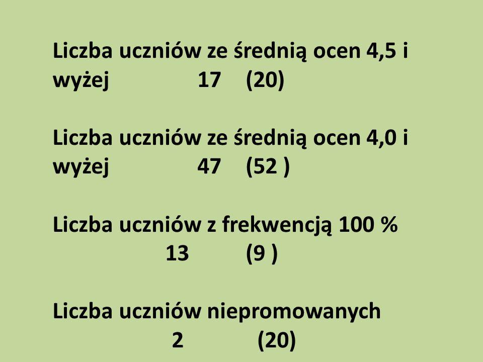 Średnia ocen w szkole 3,13(3,12) Średnia ocen w technikum 3,15(3,10) Średnia ocen w zasadniczej szkole zawodowej 3,02(3,19)