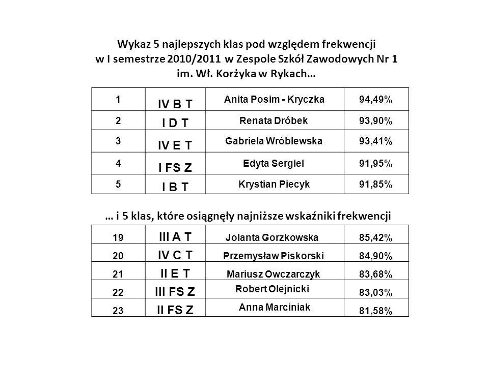 Wykaz 5 najlepszych klas pod względem frekwencji w I semestrze 2010/2011 w Zespole Szkół Zawodowych Nr 1 im. Wł. Korżyka w Rykach… … i 5 klas, które o