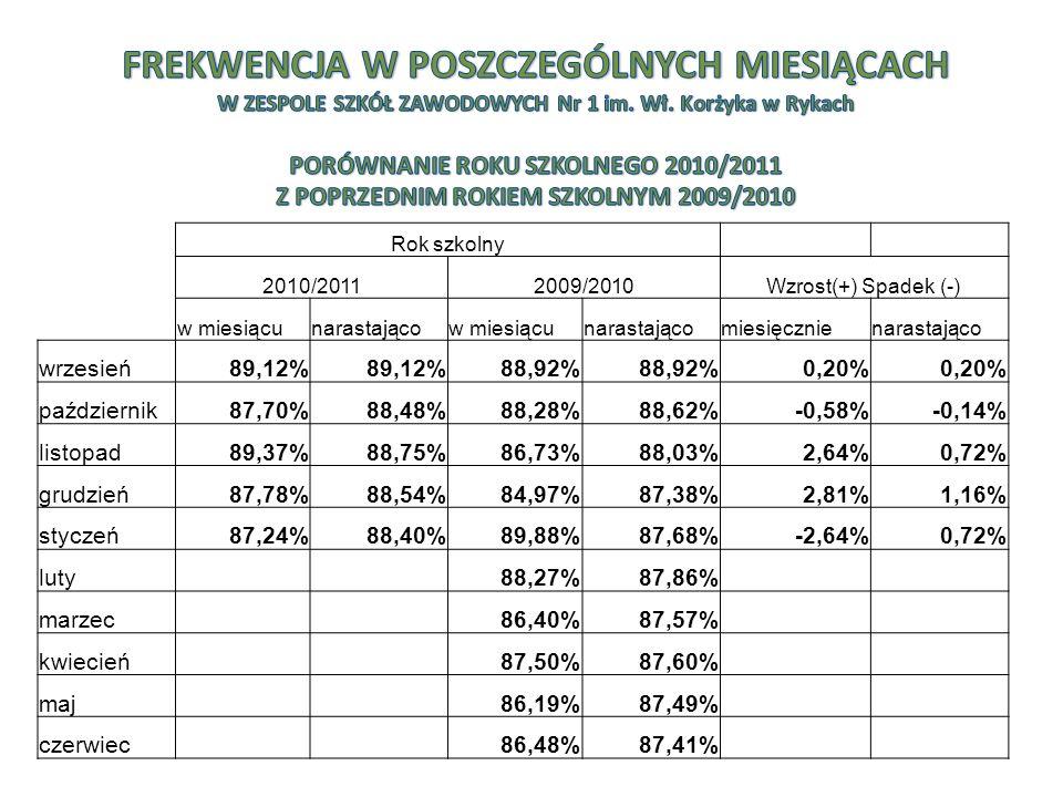 Rok szkolny 2010/20112009/2010Wzrost(+) Spadek (-) w miesiącunarastającow miesiącunarastającomiesięcznienarastająco wrzesień89,12% 88,92% 0,20% październik87,70%88,48%88,28%88,62%-0,58%-0,14% listopad89,37%88,75%86,73%88,03%2,64%0,72% grudzień87,78%88,54%84,97%87,38%2,81%1,16% styczeń87,24%88,40%89,88%87,68%-2,64%0,72% luty 88,27%87,86% marzec 86,40%87,57% kwiecień 87,50%87,60% maj 86,19%87,49% czerwiec 86,48%87,41%
