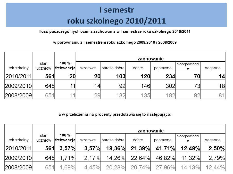 Ilość poszczególnych ocen z zachowania w I semestrze roku szkolnego 2010/2011 w porównaniu z I semestrem roku szkolnego 2009/2010 i 2008/2009 rok szkolny stan uczniów 100 % frekwencja zachowanie wzorowebardzo dobredobrepoprawne nieodpowiedni e naganne 2010/201156120 1031202347014 2009/20106451114921463027318 2008/200965111291321351829281 a w przeliczeniu na procenty przedstawia się to następująco: rok szkolny stan uczniów 100 % frekwencja zachowanie wzorowebardzo dobredobrepoprawne nieodpowiedni e naganne 2010/20115613,57% 18,36%21,39%41,71%12,48%2,50% 2009/20106451,71%2,17%14,26%22,64%46,82%11,32%2,79% 2008/20096511,69%4,45%20,28%20,74%27,96%14,13%12,44%