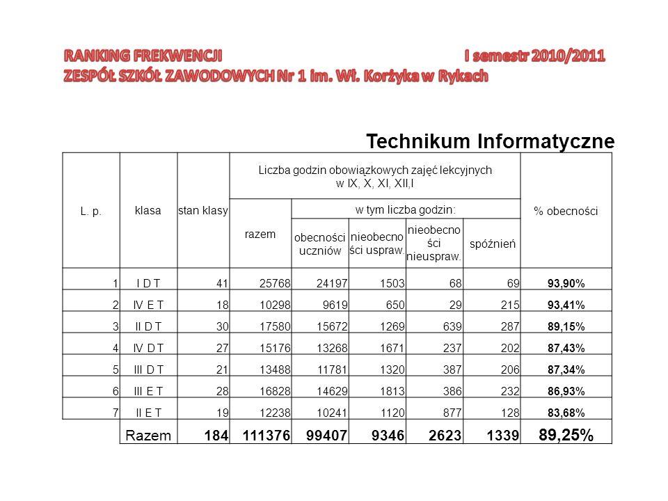 Technikum Informatyczne L. p.klasastan klasy Liczba godzin obowiązkowych zajęć lekcyjnych w IX, X, XI, XII,I % obecności razem w tym liczba godzin: ob