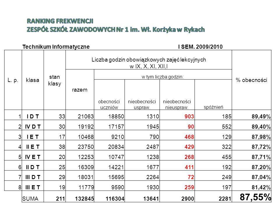 Technikum InformatyczneI SEM. 2009/2010 L.