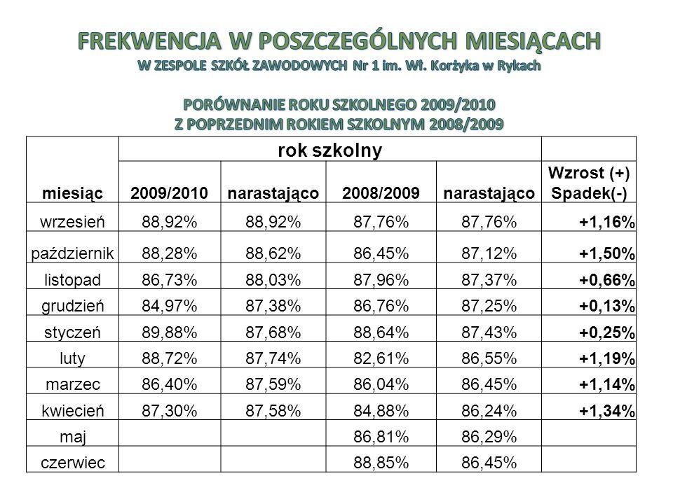 miesiąc rok szkolny 2009/2010narastająco2008/2009narastająco Wzrost (+) Spadek(-) wrzesień88,92% 87,76% +1,16% październik88,28%88,62%86,45%87,12%+1,50% listopad86,73%88,03%87,96%87,37%+0,66% grudzień84,97%87,38%86,76%87,25%+0,13% styczeń89,88%87,68%88,64%87,43%+0,25% luty88,72%87,74%82,61%86,55%+1,19% marzec86,40%87,59%86,04%86,45%+1,14% kwiecień87,30%87,58%84,88%86,24%+1,34% maj86,81%86,29% czerwiec88,85%86,45%