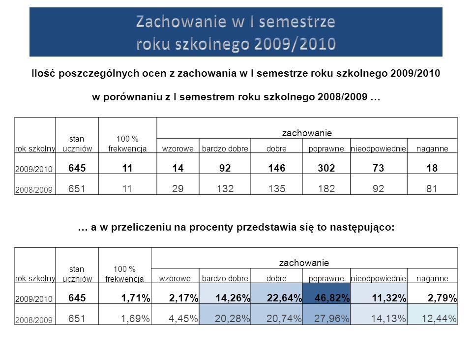 Ilość poszczególnych ocen z zachowania w I semestrze roku szkolnego 2009/2010 w porównaniu z I semestrem roku szkolnego 2008/2009 … rok szkolny stan uczniów 100 % frekwencja zachowanie wzorowebardzo dobredobrepoprawnenieodpowiednienaganne 2009/2010 6451114921463027318 2008/2009 65111291321351829281 … a w przeliczeniu na procenty przedstawia się to następująco: rok szkolny stan uczniów 100 % frekwencja zachowanie wzorowebardzo dobredobrepoprawnenieodpowiednienaganne 2009/2010 6451,71%2,17%14,26%22,64%46,82%11,32%2,79% 2008/2009 6511,69%4,45%20,28%20,74%27,96%14,13%12,44%