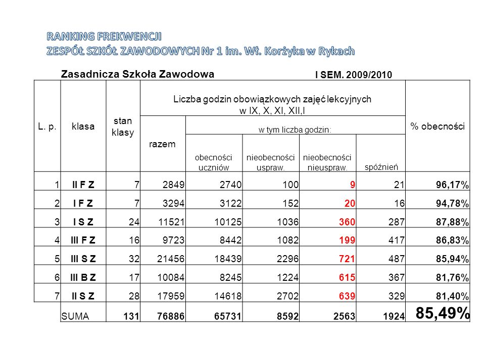 Zasadnicza Szkoła Zawodowa I SEM. 2009/2010 L.