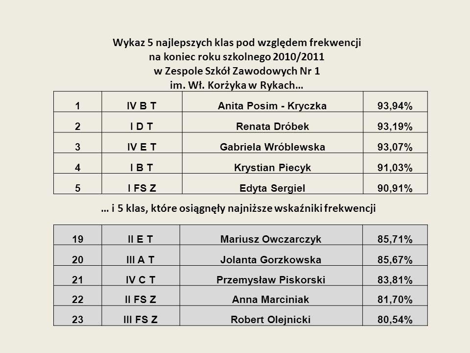Wykaz 5 najlepszych klas pod względem frekwencji na koniec roku szkolnego 2010/2011 w Zespole Szkół Zawodowych Nr 1 im. Wł. Korżyka w Rykach… … i 5 kl