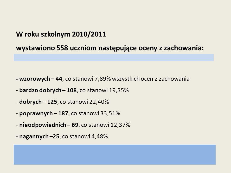 W roku szkolnym 2010/2011 wystawiono 558 uczniom następujące oceny z zachowania: - wzorowych – 44, co stanowi 7,89% wszystkich ocen z zachowania - bar