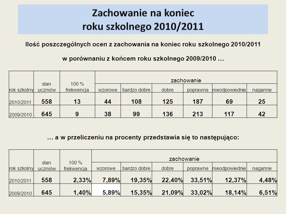 Ilość poszczególnych ocen z zachowania na koniec roku szkolnego 2010/2011 w porównaniu z końcem roku szkolnego 2009/2010 … rok szkolny stan uczniów 10