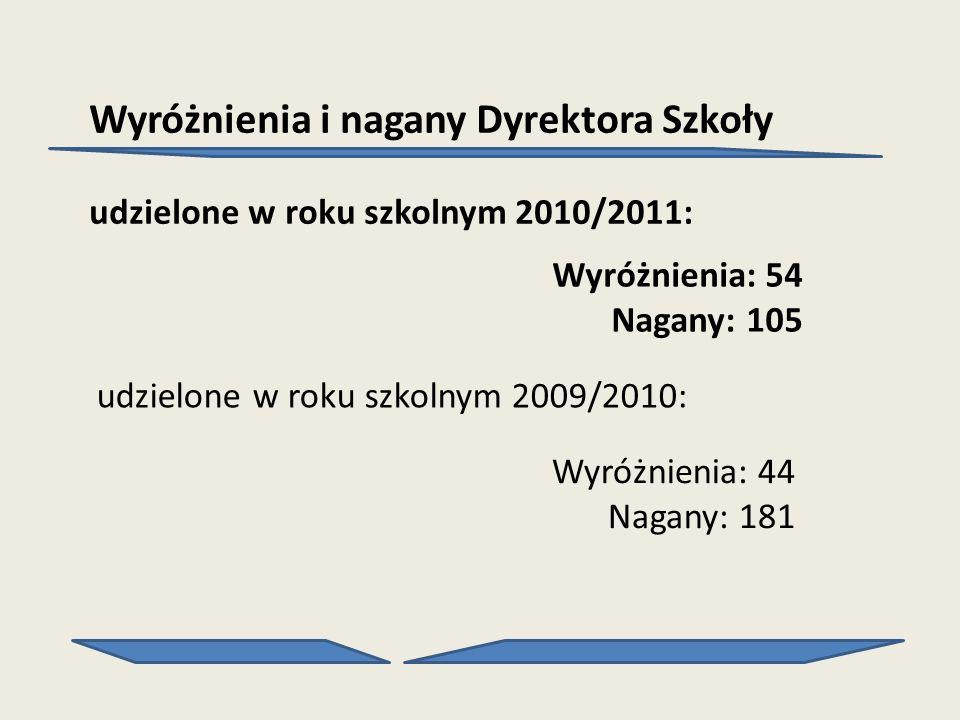 Wyróżnienia i nagany Dyrektora Szkoły udzielone w roku szkolnym 2010/2011: Wyróżnienia: 54 Nagany: 105 udzielone w roku szkolnym 2009/2010: Wyróżnieni