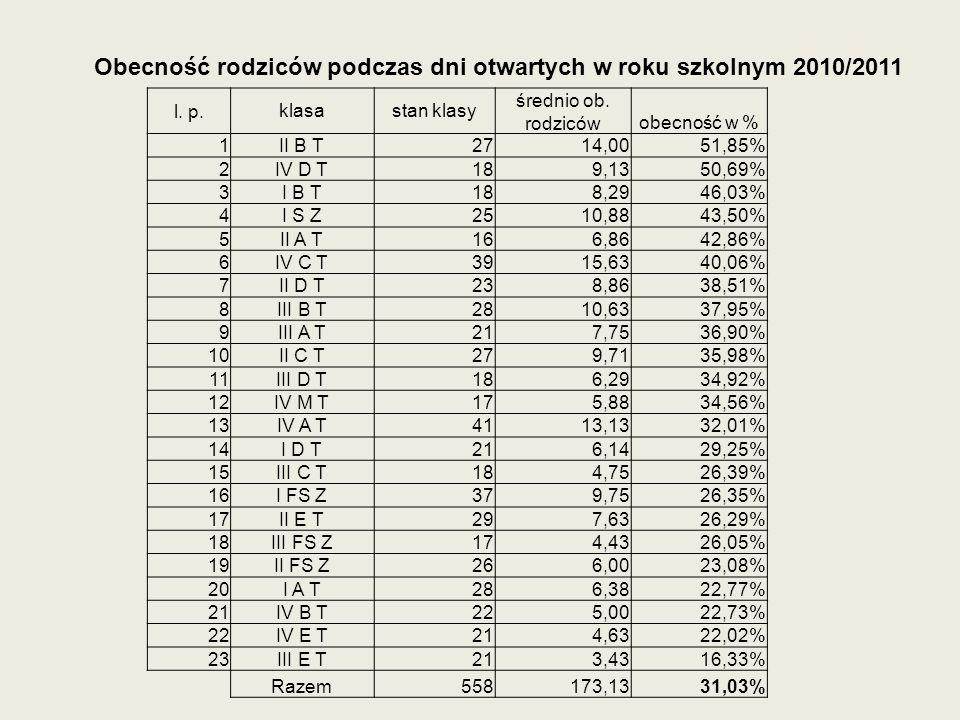 Obecność rodziców podczas dni otwartych w roku szkolnym 2010/2011 l. p.klasastan klasy średnio ob. rodzicówobecność w % 1II B T2714,0051,85% 2IV D T18
