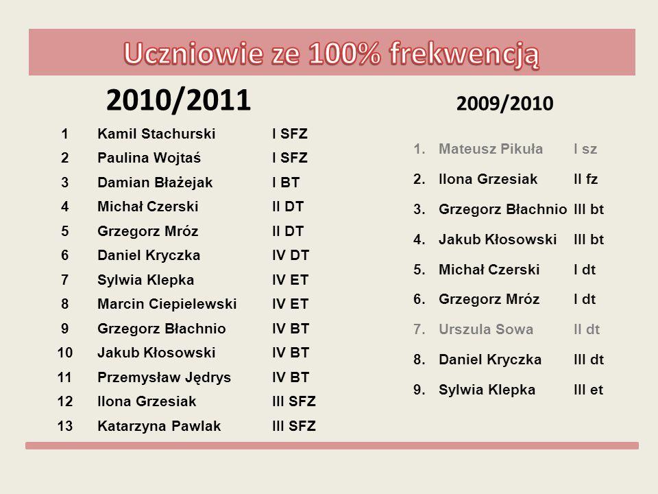 Najlepsi uczniowie na koniec roku szk.2010/2011 1.