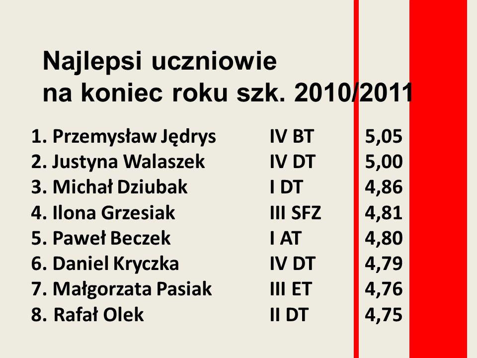 Najlepsi uczniowie na koniec roku szk. 2010/2011 1. Przemysław JędrysIV BT5,05 2. Justyna Walaszek IV DT 5,00 3. Michał Dziubak I DT 4,86 4. Ilona Grz