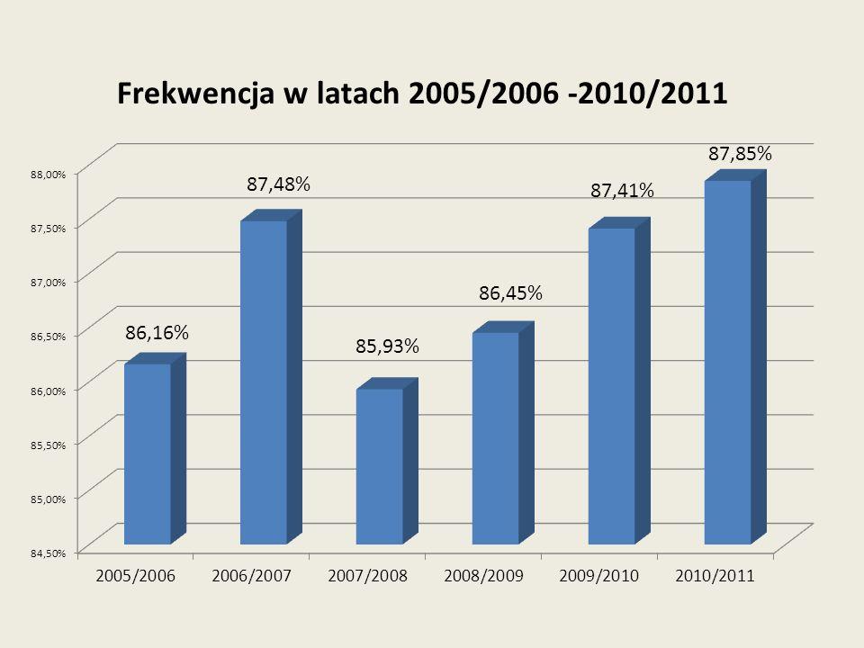 Frekwencja w latach 2005/2006 -2010/2011