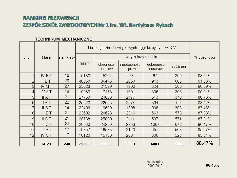 TECHNIKUM MECHANICZNE L. p.klasastan klasy Liczba godzin obowiązkowych zajęć lekcyjnych w IX-VI % obecności razem w tym liczba godzin: obecności uczni