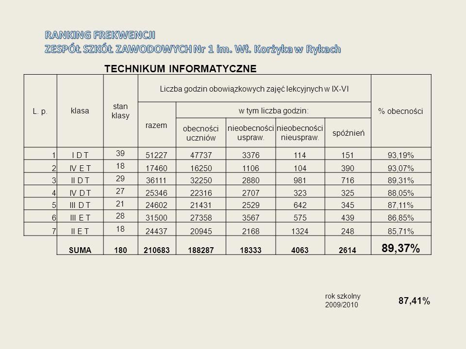 Wykaz 5 najlepszych klas pod względem frekwencji na koniec roku szkolnego 2010/2011 w Zespole Szkół Zawodowych Nr 1 im.