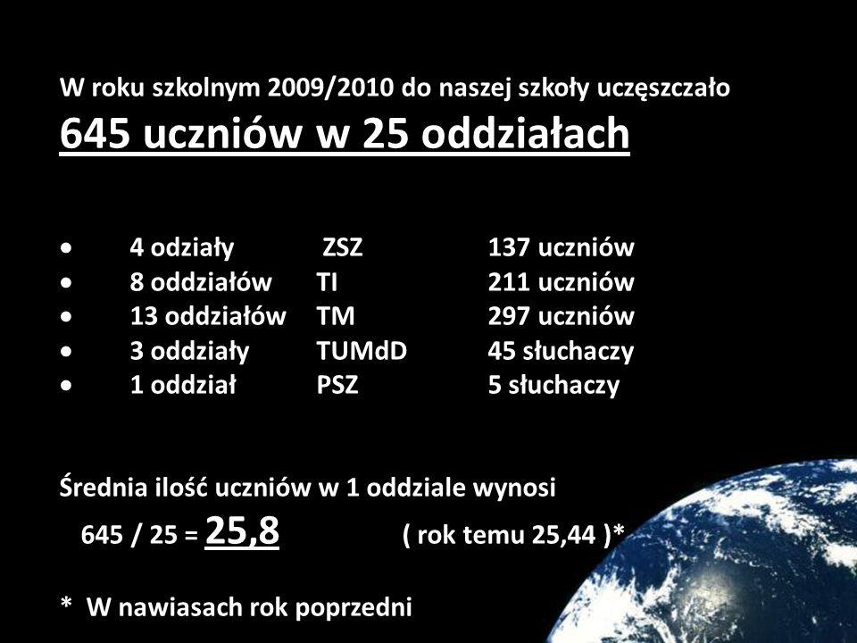 W roku szkolnym 2009/2010 do naszej szkoły uczęszczało 645 uczniów w 25 oddziałach 4 odziały ZSZ137 uczniów 8 oddziałów TI211 uczniów 13 oddziałów TM297 uczniów 3 oddziały TUMdD45 słuchaczy 1 oddział PSZ5 słuchaczy Średnia ilość uczniów w 1 oddziale wynosi 645 / 25 = 25,8 ( rok temu 25,44 )* * W nawiasach rok poprzedni