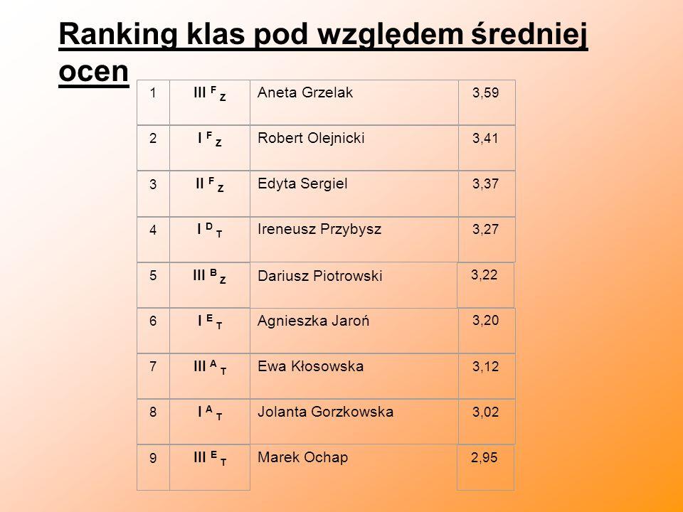 Ranking klas pod względem średniej ocen Dariusz Piotrowski Marek Ochap 1 III F Z Aneta Grzelak 3,59 2 I F Z Robert Olejnicki 3,41 3 II F Z Edyta Sergi