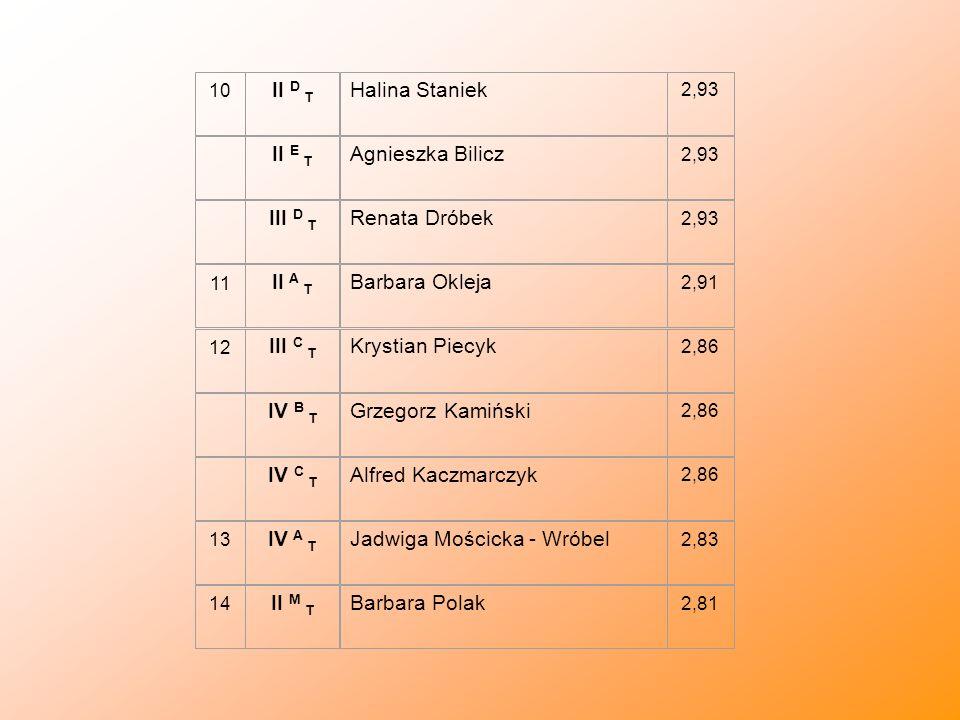 10 II D T Halina Staniek 2,93 II E T Agnieszka Bilicz 2,93 III D T Renata Dróbek 2,93 11 II A T Barbara Okleja 2,91 12 III C T Krystian Piecyk 2,86 IV