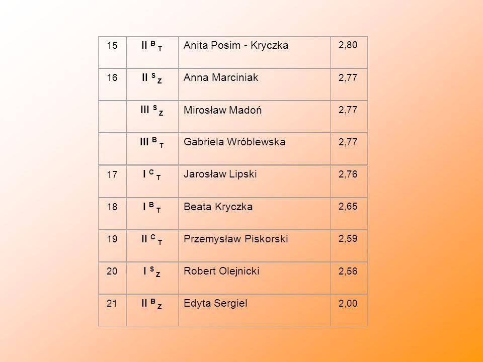 15 II B T Anita Posim - Kryczka 2,80 16 II S Z Anna Marciniak 2,77 III S Z Mirosław Madoń 2,77 III B T Gabriela Wróblewska 2,77 17 I C T Jarosław Lips