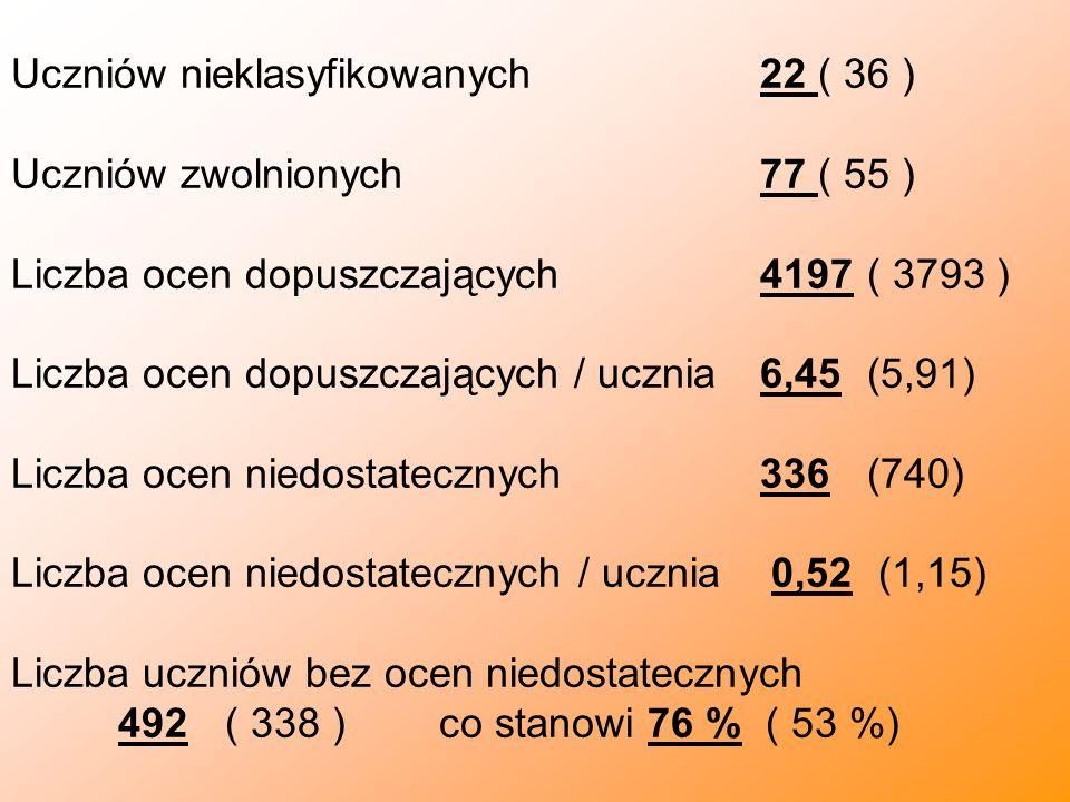 Uczniów nieklasyfikowanych 22 ( 36 ) Uczniów zwolnionych 77 ( 55 ) Liczba ocen dopuszczających4197( 3793 ) Liczba ocen dopuszczających / ucznia6,45(5,