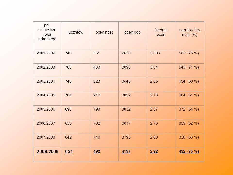 po I semestrze roku szkolnego uczniówocen ndstocen dop średnia ocen uczniów bez ndst (%) 2001/200274935126283,098562 (75 %) 2002/200376043330903,04543