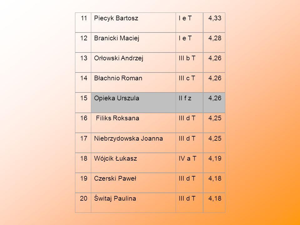 11Piecyk BartoszI e T4,33 12Branicki MaciejI e T4,28 13Orłowski AndrzejIII b T4,26 14Błachnio RomanIII c T4,26 15Opieka UrszulaII f z4,26 16 Filiks Ro