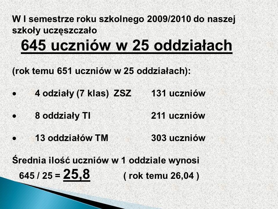 W I semestrze roku szkolnego 2009/2010 do naszej szkoły uczęszczało 645 uczniów w 25 oddziałach (rok temu 651 uczniów w 25 oddziałach): 4 odziały (7 klas) ZSZ131 uczniów 8 oddziały TI211 uczniów 13 oddziałów TM303 uczniów Średnia ilość uczniów w 1 oddziale wynosi 645 / 25 = 25,8 ( rok temu 26,04 )