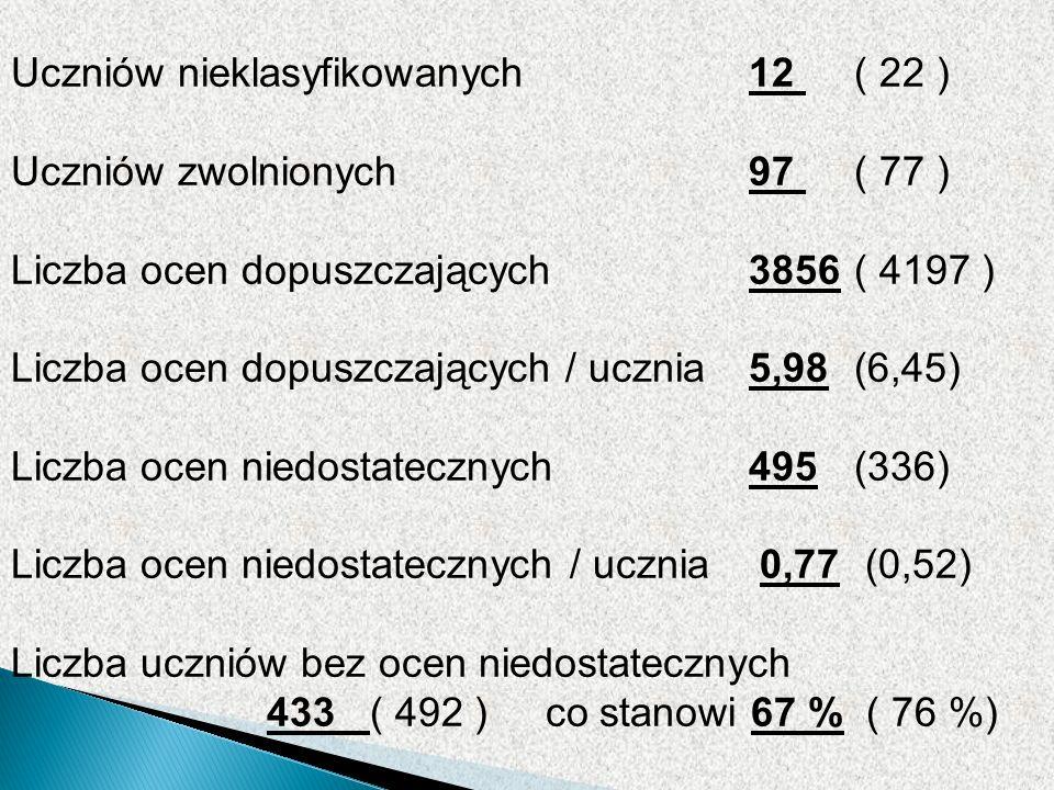 Uczniów nieklasyfikowanych 12 ( 22 ) Uczniów zwolnionych 97 ( 77 ) Liczba ocen dopuszczających3856( 4197 ) Liczba ocen dopuszczających / ucznia5,98(6,45) Liczba ocen niedostatecznych495(336) Liczba ocen niedostatecznych / ucznia 0,77 (0,52) Liczba uczniów bez ocen niedostatecznych 433 ( 492 ) co stanowi 67 % ( 76 %)