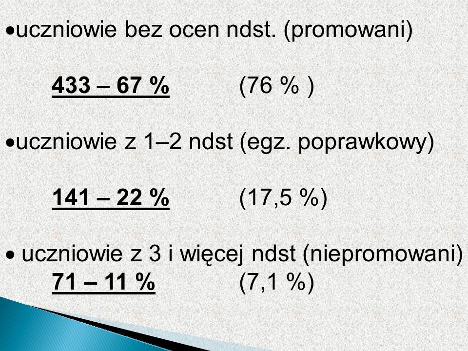 uczniowie bez ocen ndst. (promowani) 433 – 67 % (76 % ) uczniowie z 1–2 ndst (egz.