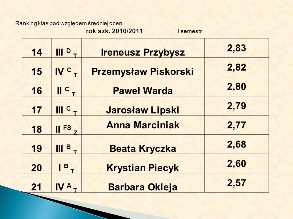 Ranking klas pod względem średniej ocen rok szk. 2010/2011 I semestr 14III D T Ireneusz Przybysz 2,83 15IV C T Przemysław Piskorski 2,82 16II C T Pawe