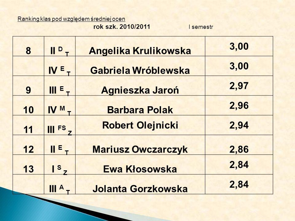 Ranking klas pod względem średniej ocen rok szk. 2010/2011 I semestr 8II D T Angelika Krulikowska 3,00 IV E T Gabriela Wróblewska 3,00 9III E T Agnies
