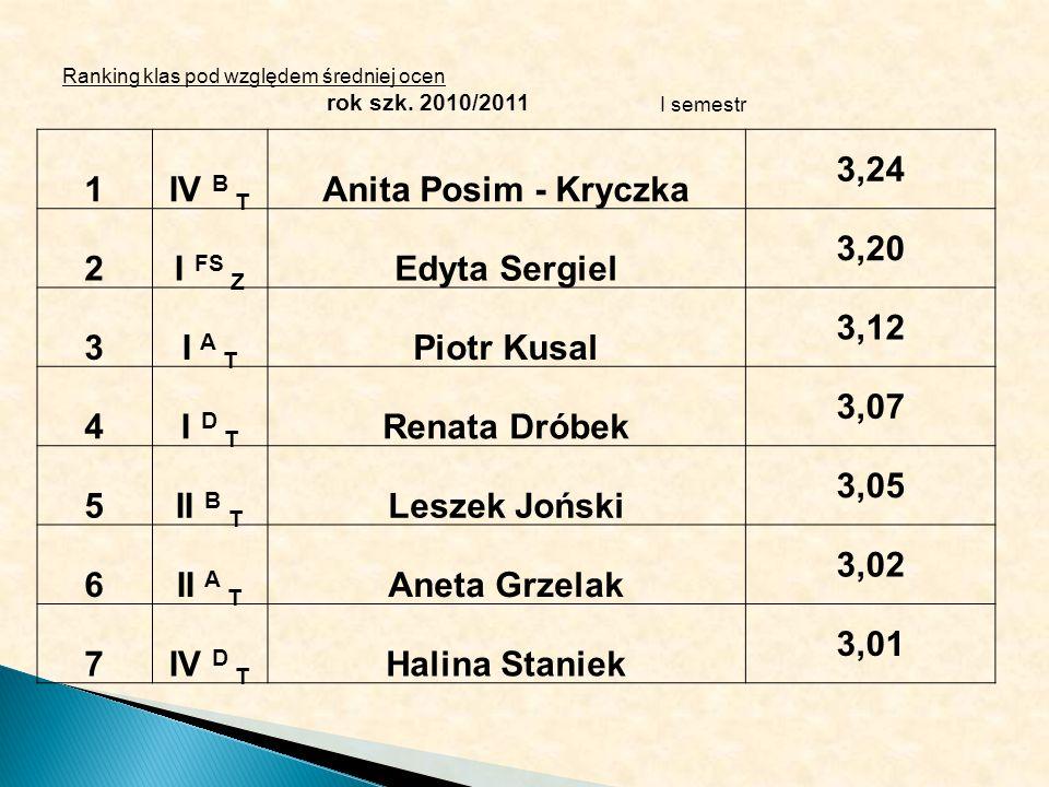 Ranking klas pod względem średniej ocen rok szk. 2010/2011 I semestr 1IV B T Anita Posim - Kryczka 3,24 2I FS Z Edyta Sergiel 3,20 3I A T Piotr Kusal