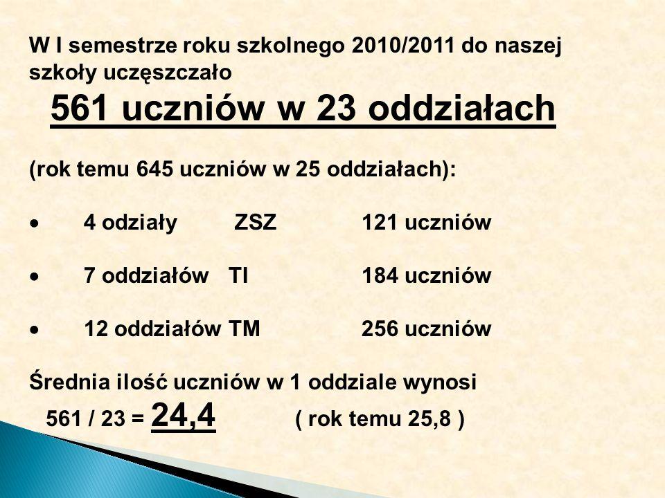 W I semestrze roku szkolnego 2010/2011 do naszej szkoły uczęszczało 561 uczniów w 23 oddziałach (rok temu 645 uczniów w 25 oddziałach): 4 odziały ZSZ121 uczniów 7 oddziałów TI184 uczniów 12 oddziałów TM256 uczniów Średnia ilość uczniów w 1 oddziale wynosi 561 / 23 = 24,4 ( rok temu 25,8 )