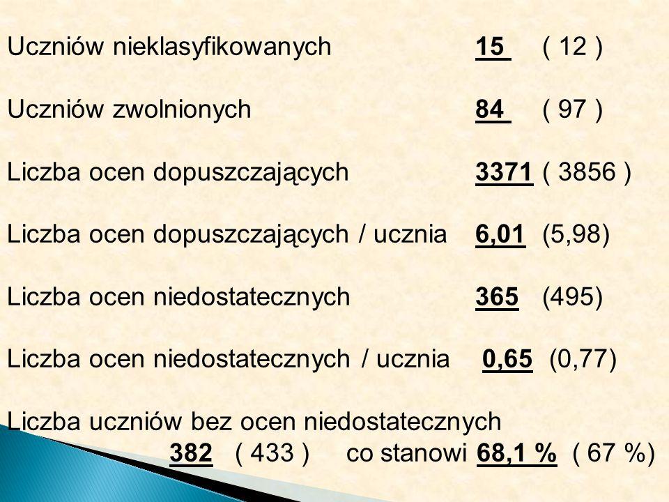 Uczniów nieklasyfikowanych 15 ( 12 ) Uczniów zwolnionych 84 ( 97 ) Liczba ocen dopuszczających3371( 3856 ) Liczba ocen dopuszczających / ucznia6,01(5,98) Liczba ocen niedostatecznych365(495) Liczba ocen niedostatecznych / ucznia 0,65 (0,77) Liczba uczniów bez ocen niedostatecznych 382 ( 433 ) co stanowi 68,1 % ( 67 %)