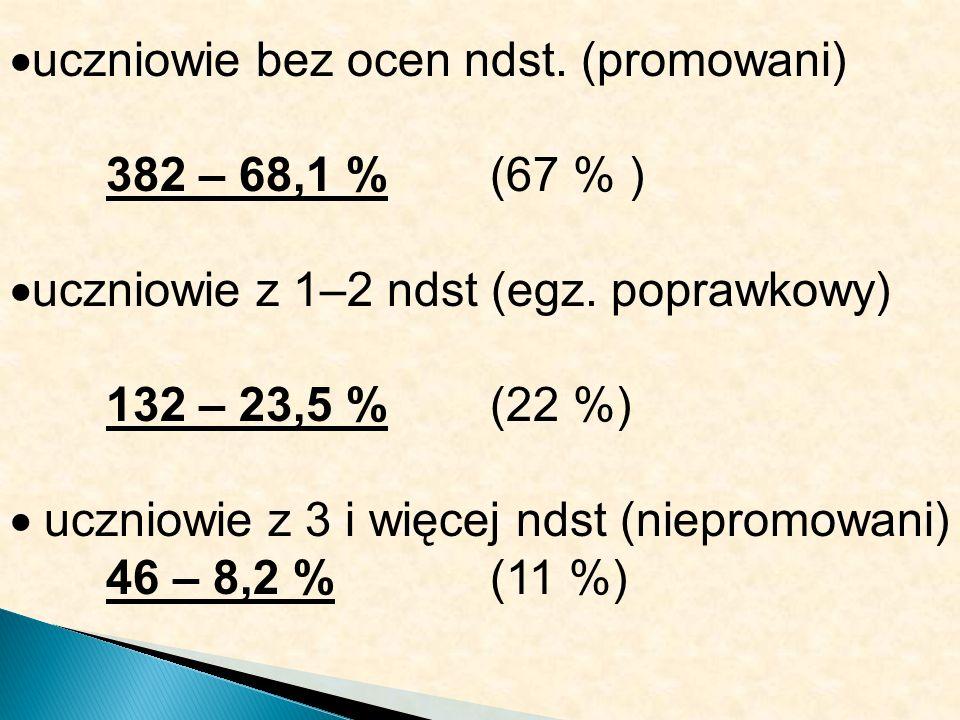 uczniowie bez ocen ndst. (promowani) 382 – 68,1 % (67 % ) uczniowie z 1–2 ndst (egz. poprawkowy) 132 – 23,5 %(22 %) uczniowie z 3 i więcej ndst (niepr