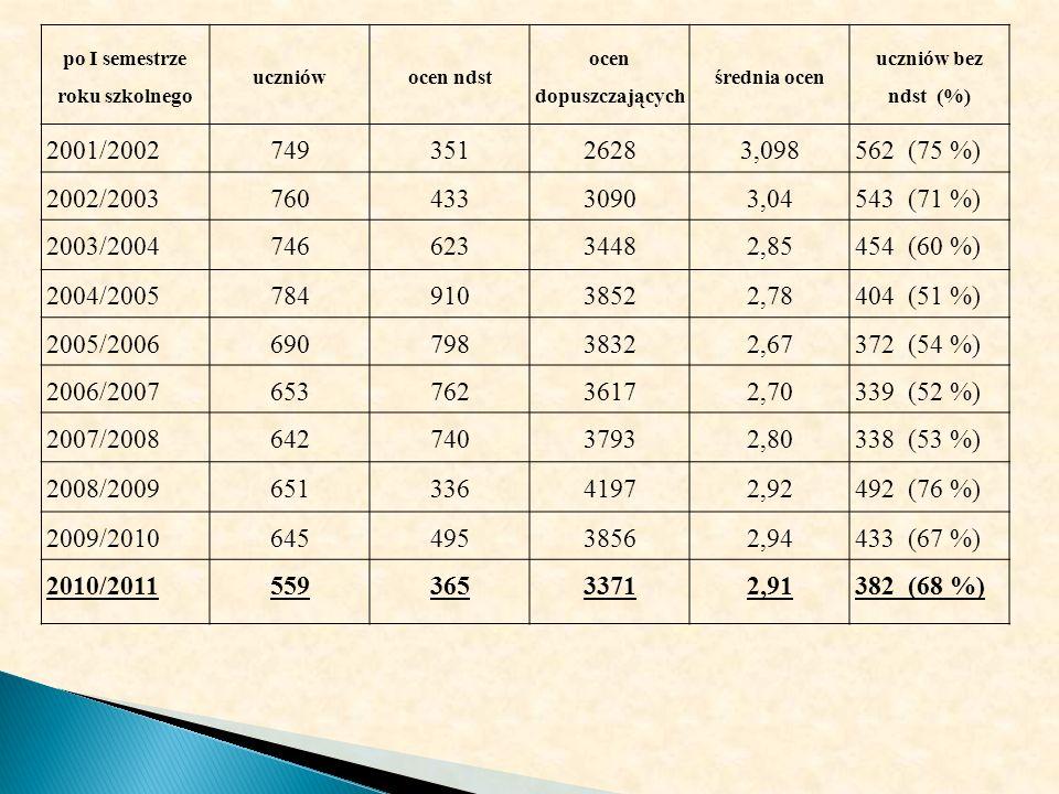po I semestrze roku szkolnego uczniówocen ndst ocen dopuszczających średnia ocen uczniów bez ndst (%) 2001/200274935126283,098562 (75 %) 2002/200376043330903,04543 (71 %) 2003/200474662334482,85454 (60 %) 2004/200578491038522,78404 (51 %) 2005/200669079838322,67372 (54 %) 2006/200765376236172,70339 (52 %) 2007/200864274037932,80338 (53 %) 2008/200965133641972,92492 (76 %) 2009/201064549538562,94433 (67 %) 2010/201155936533712,91382 (68 %)